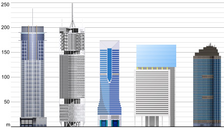 Brisbane's five tallest buildings, built or planned. [www.skyscraperpage.com].